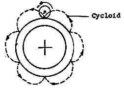 Le générateur et le disque de Searl  Antigravitation Ciclk2