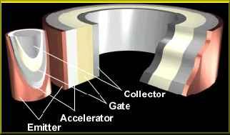 Le générateur et le disque de Searl  Antigravitation Fonction1