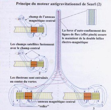 Le générateur et le disque de Searl  Antigravitation Searl21